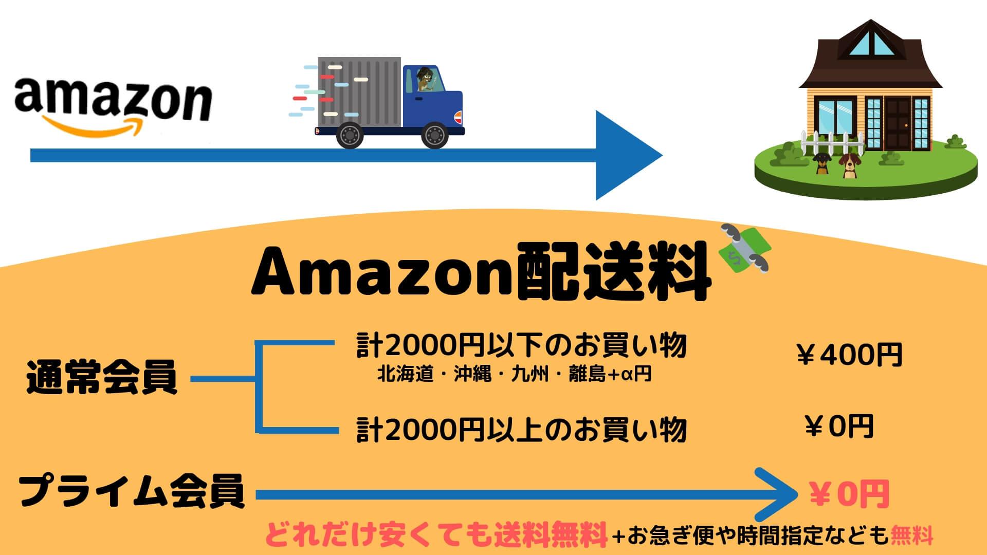 アマゾンの配送料
