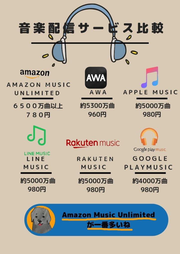 音楽配信サービス比較